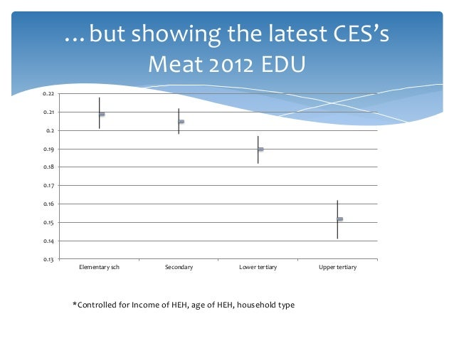 …but showing the latest CES's Meat 2012 EDU 0.13 0.14 0.15 0.16 0.17 0.18 0.19 0.2 0.21 0.22 Elementary sch Secondary Lowe...