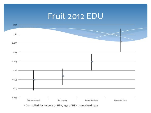Fruit 2012 EDU 0.065 0.07 0.075 0.08 0.085 0.09 0.095 0.1 0.105 Elementary sch Secondary Lower tertiary Upper tertiary *Co...