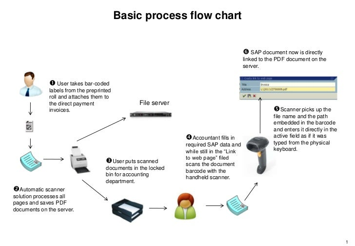 The Scanner For Direct Payment Invoices - Barcode scanner invoice software