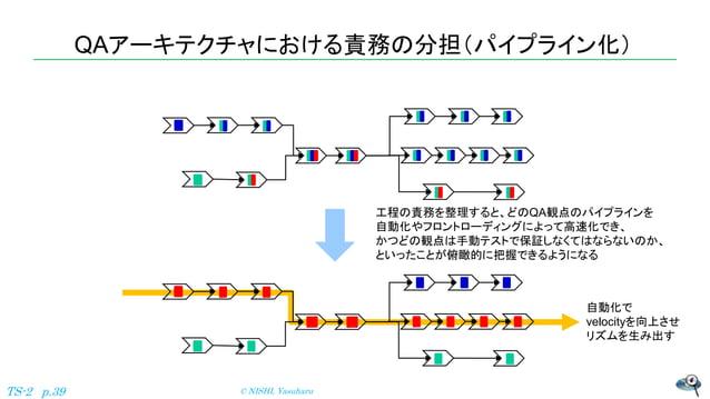 QAアーキテクチャにおける責務の分担(パイプライン化) © NISHI, YasuharuTS-2 p.39 工程の責務を整理すると、どのQA観点のパイプラインを 自動化やフロントローディングによって高速化でき、 かつどの観点は手動テストで保証...