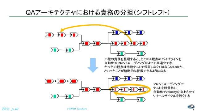 QAアーキテクチャにおける責務の分担(シフトレフト) © NISHI, YasuharuTS-2 p.40 工程の責務を整理すると、どのQA観点のパイプラインを 自動化やフロントローディングによって高速化でき、 かつどの観点は手動テストで保証し...