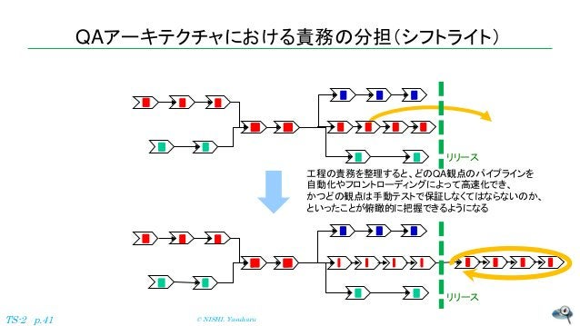 QAアーキテクチャにおける責務の分担(シフトライト) © NISHI, YasuharuTS-2 p.41 工程の責務を整理すると、どのQA観点のパイプラインを 自動化やフロントローディングによって高速化でき、 かつどの観点は手動テストで保証し...