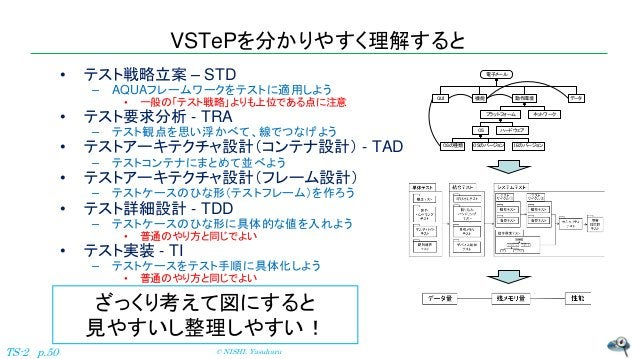 VSTePを分かりやすく理解すると • テスト戦略立案 – STD – AQUAフレームワークをテストに適用しよう • 一般の「テスト戦略」よりも上位である点に注意 • テスト要求分析 - TRA – テスト観点を思い浮かべて、線でつなげよう ...