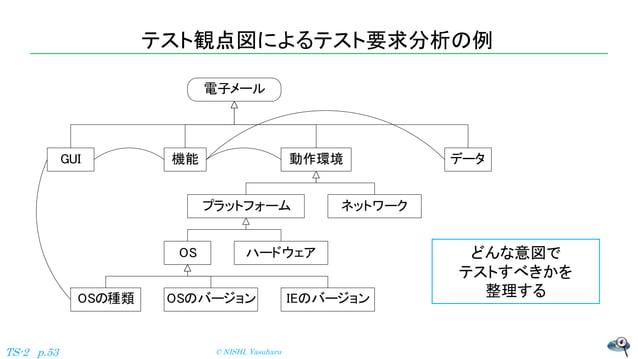 テスト観点図によるテスト要求分析の例 © NISHI, YasuharuTS-2 p.53 どんな意図で テストすべきかを 整理する GUI 機能 データ動作環境 プラットフォーム ネットワーク OS ハードウェア OSの種類 OSのバージョン...