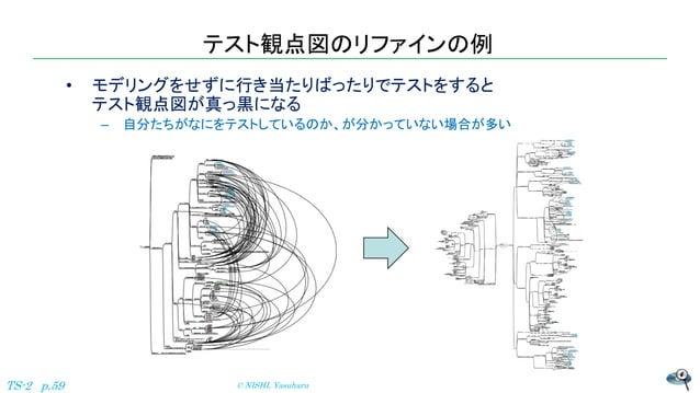 • モデリングをせずに行き当たりばったりでテストをすると テスト観点図が真っ黒になる – 自分たちがなにをテストしているのか、が分かっていない場合が多い テスト観点図のリファインの例 © NISHI, YasuharuTS-2 p.59