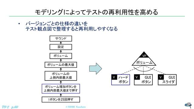 モデリングによってテストの再利用性を高める • バージョンごとの仕様の違いを テスト観点図で整理すると再利用しやすくなる © NISHI, YasuharuTS-2 p.60
