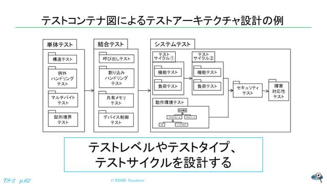 テストコンテナ図によるテストアーキテクチャ設計の例 © NISHI, YasuharuTS-2 p.62 テストレベルやテストタイプ、 テストサイクルを設計する