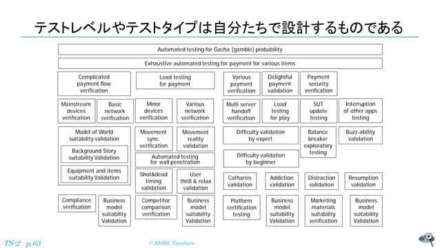 テストレベルやテストタイプは自分たちで設計するものである © NISHI, YasuharuTS-2 p.63 Difficulty validation by beginner Automated testing for Gacha (gam...