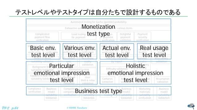 テストレベルやテストタイプは自分たちで設計するものである © NISHI, YasuharuTS-2 p.64 Difficulty validation by beginner Automated testing for Gacha (gam...