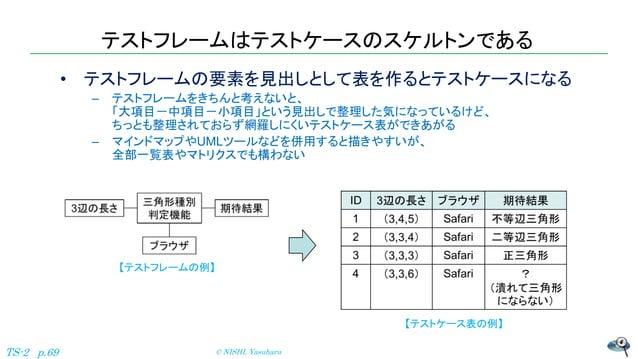 テストフレームはテストケースのスケルトンである • テストフレームの要素を見出しとして表を作るとテストケースになる – テストフレームをきちんと考えないと、 「大項目-中項目-小項目」という見出しで整理した気になっているけど、 ちっとも整理され...