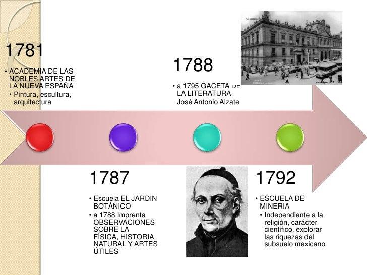 1810• Se estableció en el articulo                                                                               1819  336...