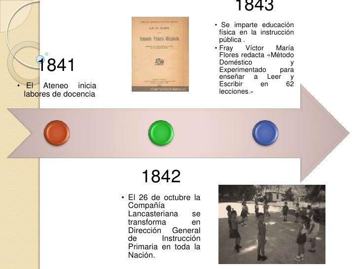 1851• Don      Manuel    López  Cotilla funda en Jalisco  una escuela normal para  profesores.• Felipe Sánchez Solís      ...
