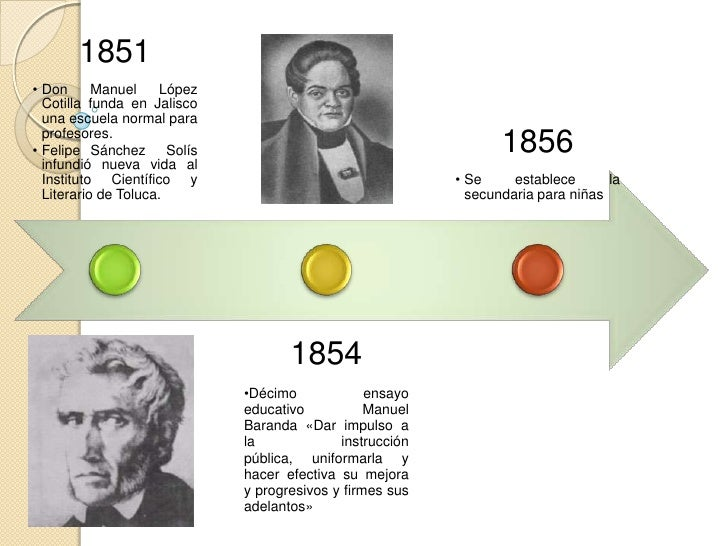 1875• Se    funda la  Academia  Mexicana de la  Lengua.                             1885                        1877      ...