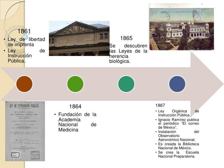 1898                                          1888                            • Se   funda la                             ...