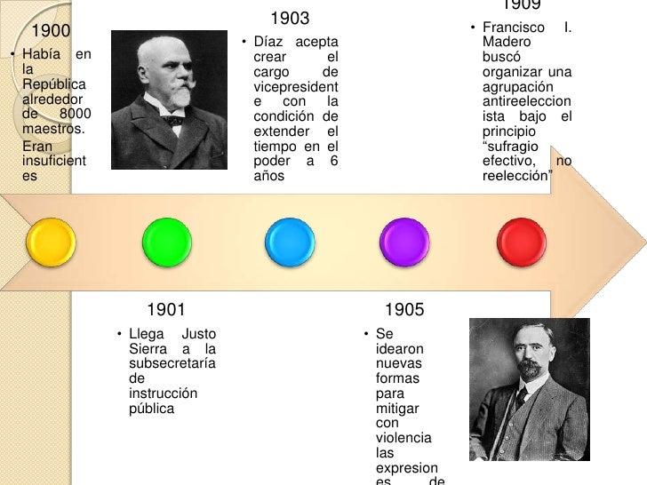 1921                                          -se      creó     la      1915                                Secretaría    ...