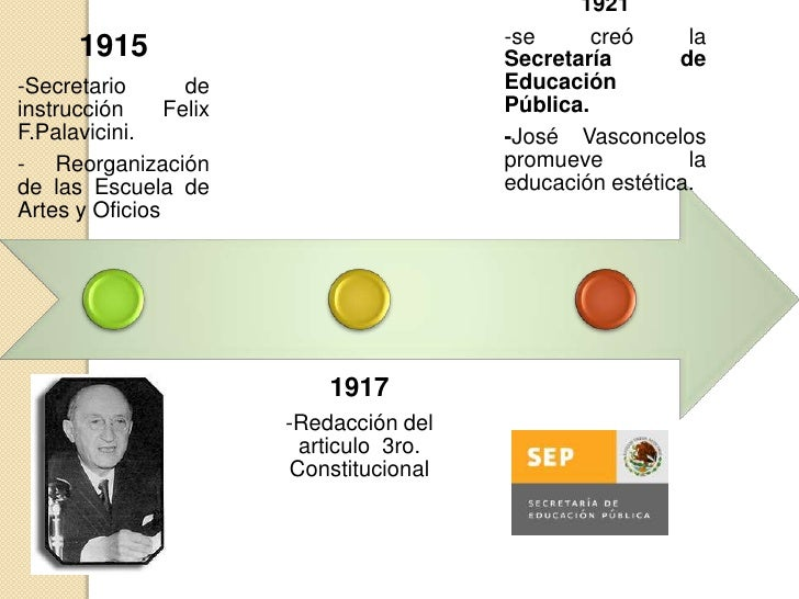 1936 -Instituto Nacional   de Pedagogía.                                                   1938- Se promueve «El          ...