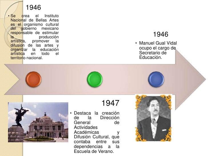 1960                                                                          1963• El CONALTE incorpora y  modifica los p...