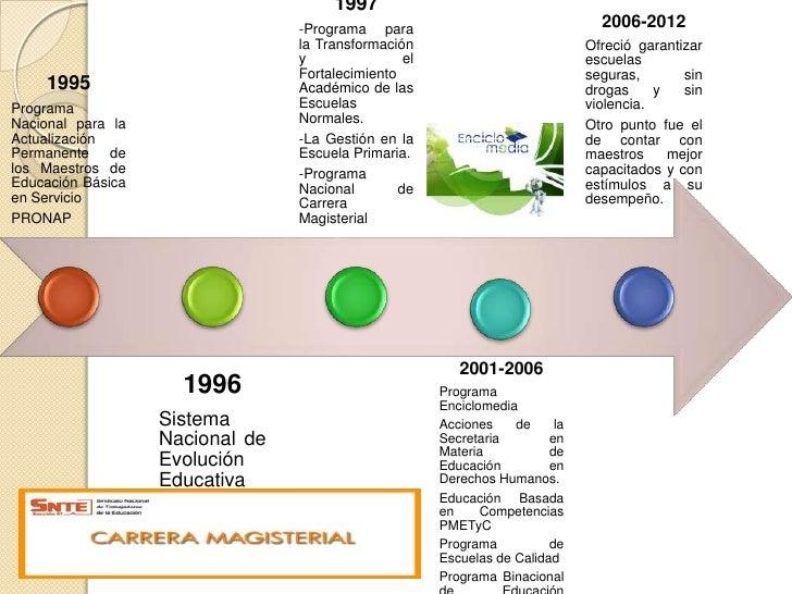 Línea del tiempo Innovación Educativa en México