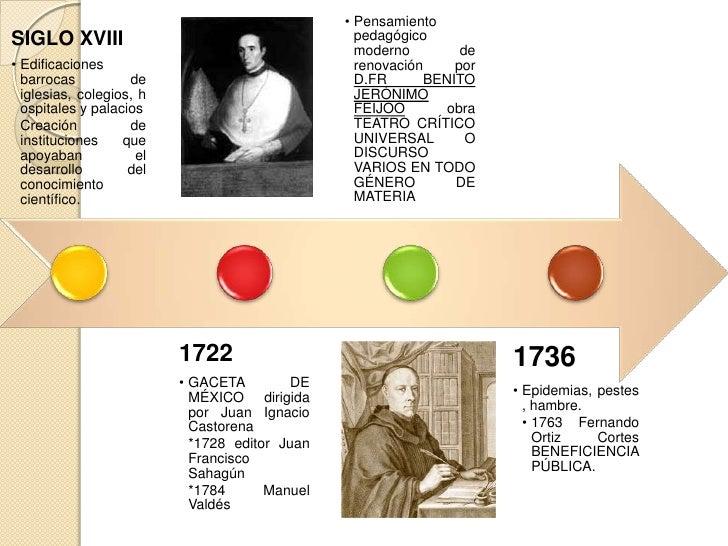 1781• ACADEMIA DE LAS                               1788  NOBLES ARTES DE  LA NUEVA ESPAÑA                               •...