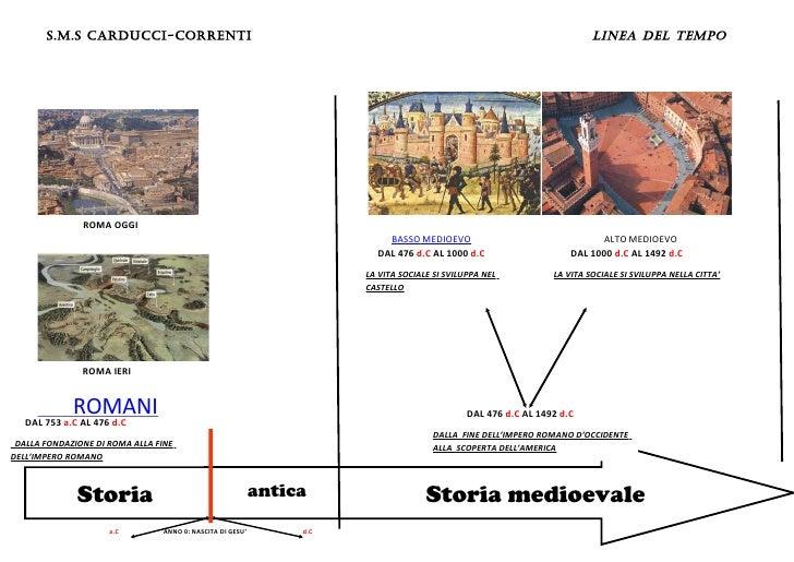 S.M.S CARDUCCI-CORRENTI                                                                                           LINEA DE...