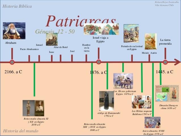 Linea del tiemp antiguo testamento lo biblico v/s lo historico Slide 2