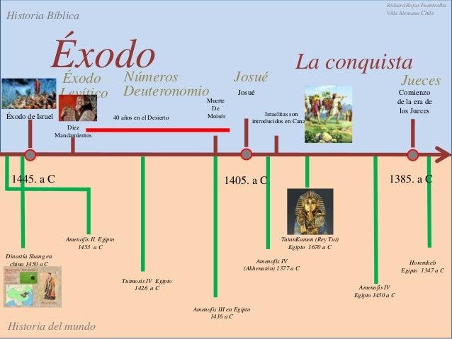 Linea del tiemp antiguo testamento lo biblico v/s lo historico Slide 3