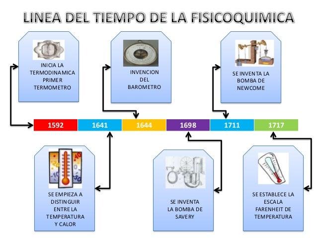 Linea del tiempo de la fisicoquimica inicia la termodinamica primer termometro 1592 se empieza a distinguir entre la temperatura y calor invencion urtaz Choice Image