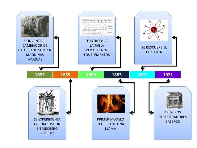 Linea del tiempo de la fisicoquimica urtaz Images