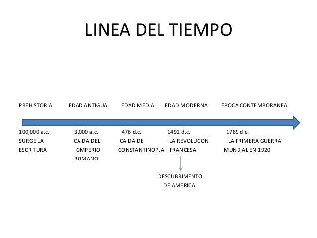 la linea del tiempo