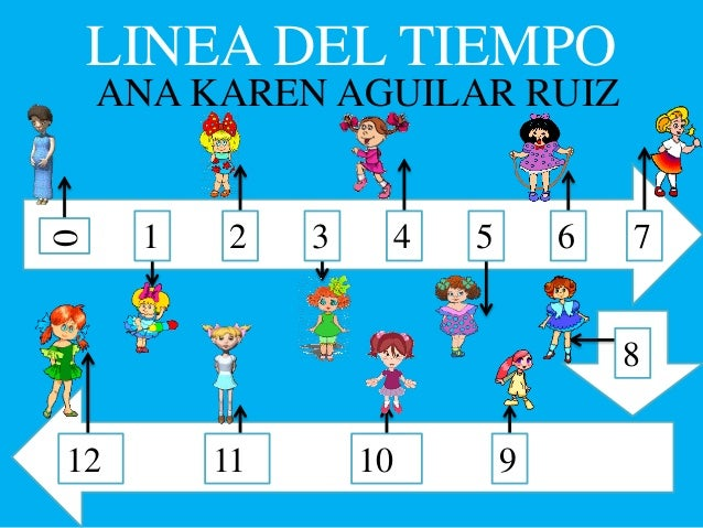 LINEA DEL TIEMPO ANA KAREN AGUILAR RUIZ 0 1 2 3 4 5 6 7 8 9101112