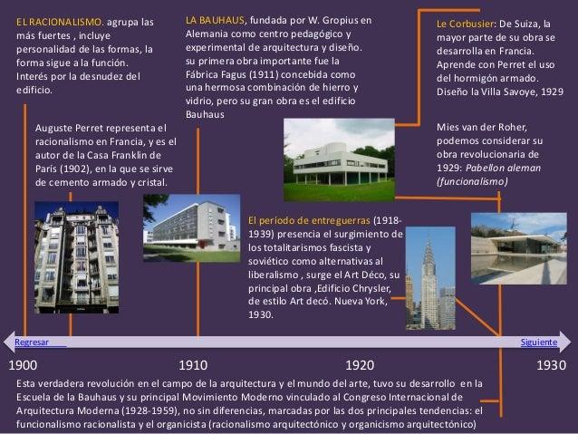 Linea del tiempo siglo xix xx y xxi - Diferencia entre arquitectura moderna y contemporanea ...
