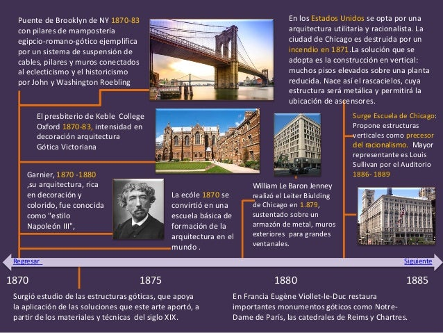 Linea del tiempo siglo xix xx y xxi for Arquitectura en linea