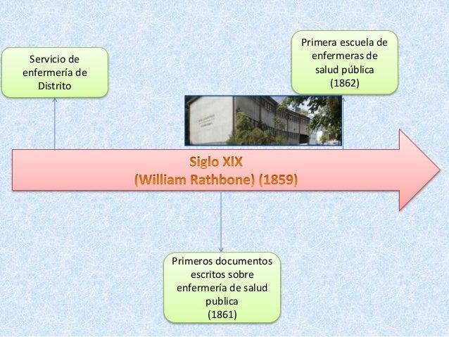 Linea Del Tiempo De La Enfermeria Comunitaria