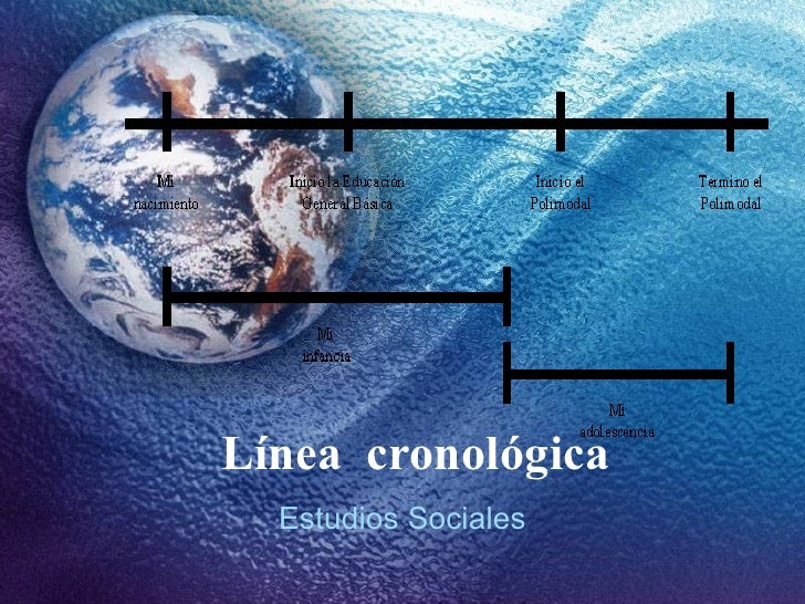 L ínea  cronológica Estudios Sociales