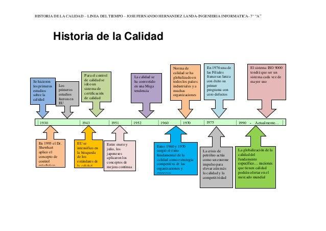 """HISTORIA DE LA CALIDAD – LINEA DEL TIEMPO – JOSE FERNANDO HERNANDEZ LANDA-INGENIERIA INFORMATICA- 7° """"A"""" 1930 1943 1951 19..."""