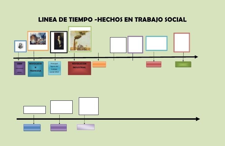 LINEA DE TIEMPO -HECHOS EN TRABAJO SOCIAL                                      .de marzo 1889       REVOLUCIO     Principa...