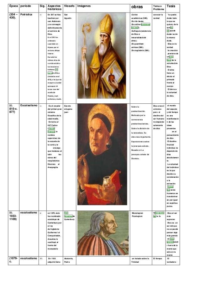 Época periodo Sig. Aspectos históricos filosofo Imágenes obras Tema o Problema Tesis (354 – 430). Patrística iv En 387 se ...