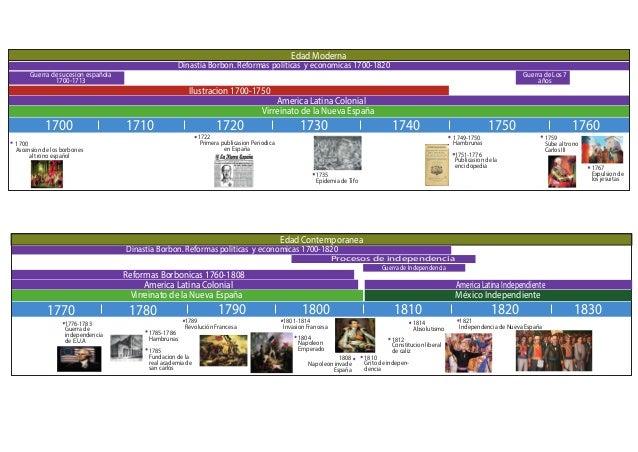 Edad Moderna Dinastia Borbon. Reformas politicas y economicas 1700-1820 Guerra de sucesion española 1700-1713 Ilustracion ...