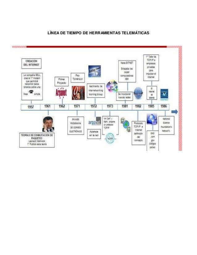 Linea del tiempo de la evolución del internet Slide 3