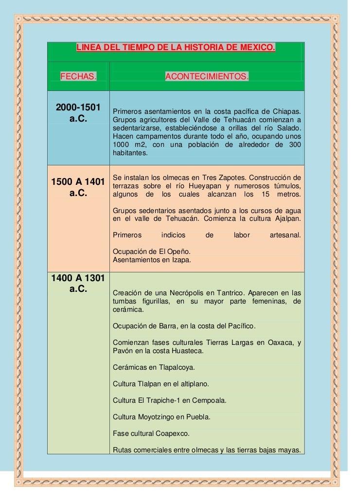 LINEA DEL TIEMPO DE LA HISTORIA DE MEXICO.FECHAS.ACONTECIMIENTOS.2000-1501 a.C.Primeros asentamientos en la costa pacífica...