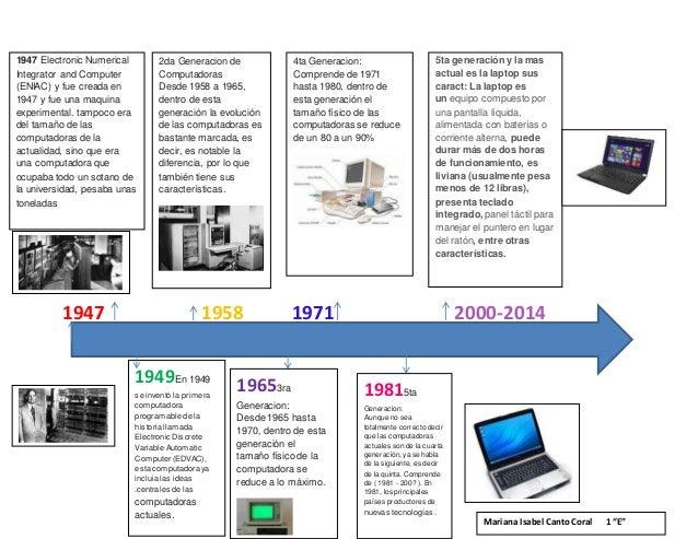 Historia de las computadoras linea de tiempo wikipedia for Computadora wikipedia