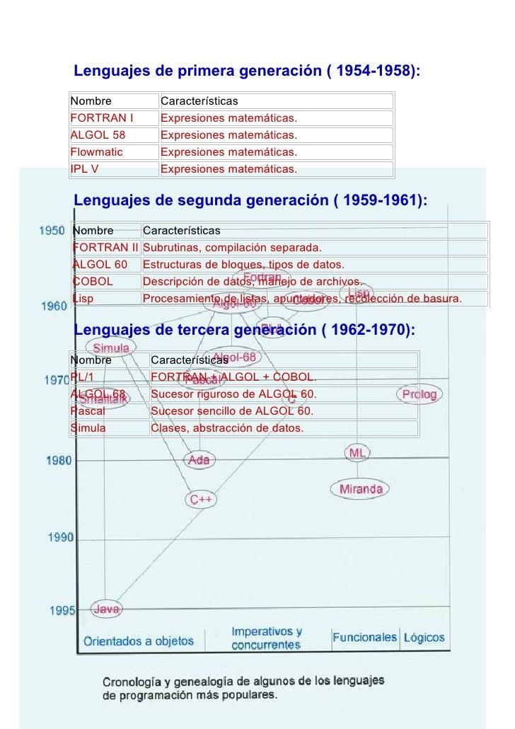 Lenguajes de primera generación ( 1954-1958): Nombre          Características FORTRAN I       Expresiones matemáticas. ALG...