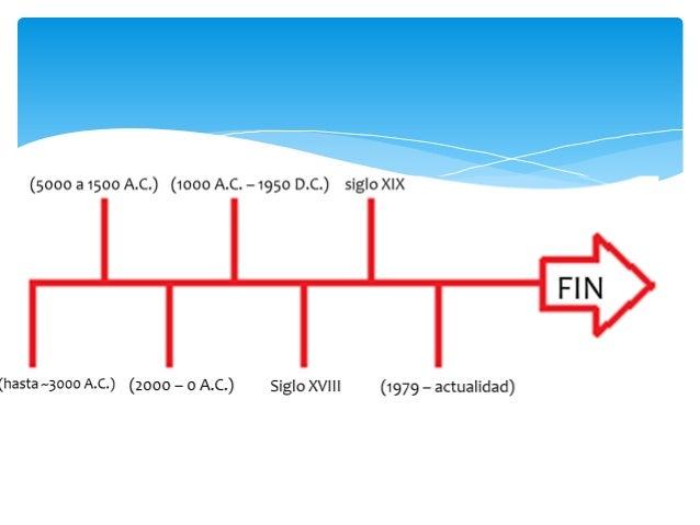 Linea del tiempo de los materialespdf 6 orgenes de urtaz Images