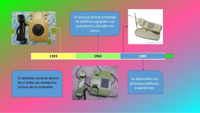 Linea del tiempo del telefono - Tiempo en paracuellos del jarama ...