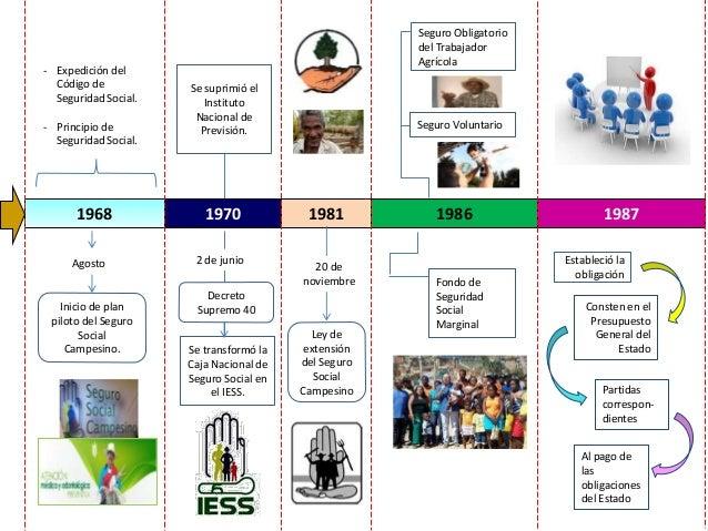 Siglo XX - 1980 - 1986