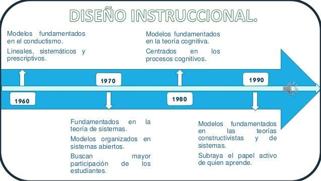 Modelos fundamentados en el conductismo. Lineales, sistemáticos y prescriptivos. Fundamentados en la teoría de sistemas. M...