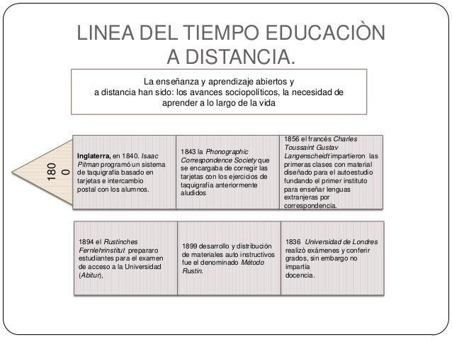 LINEA DEL TIEMPO EDUCACIÒN A DISTANCIA.180 0 La enseñanza y aprendizaje abiertos y a distancia han sido: los avances socio...