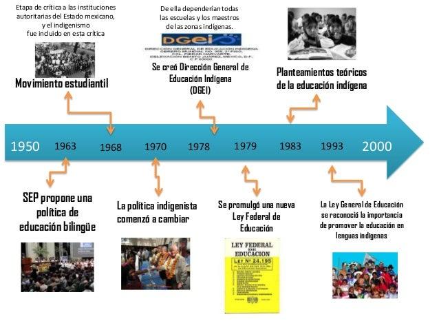 """Linea Del Tiempo """"Educación Indígena"""""""