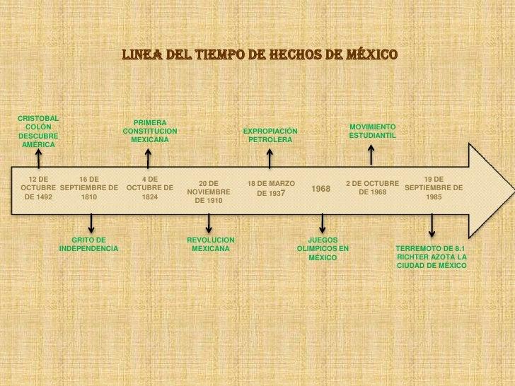 LINEA DEL TIEMPO DE HECHOS DE MÉXICO<br />CRISTOBAL COLÓN DESCUBRE AMÉRICA<br />PRIMERA CONSTITUCION MEXICANA<br />MOVIMIE...