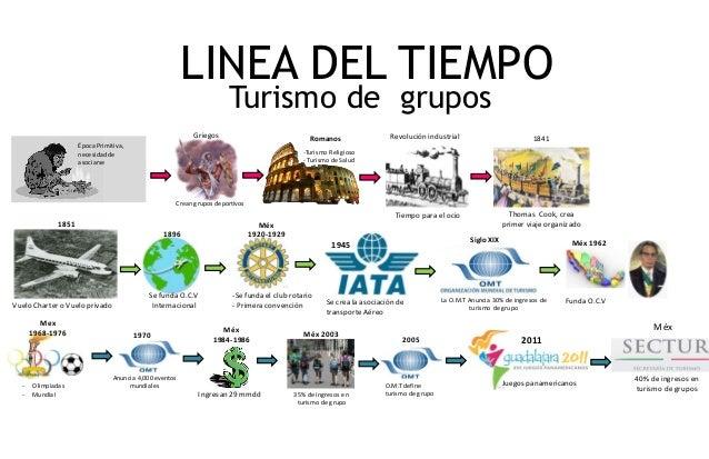 Linea del tiempo grupos y convenciones  Slide 2